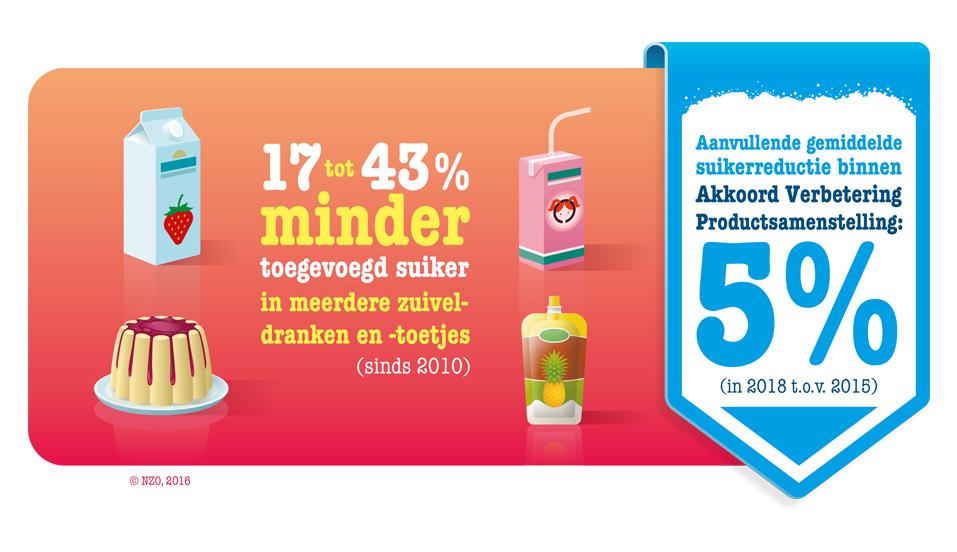 Minder toegevoegd suiker in zuiveldranken en -toetjes