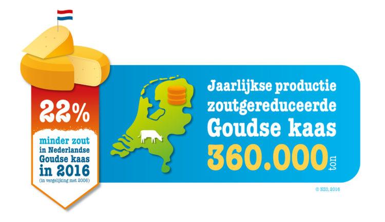 In Nederlandse Goudse kaas zit 22% minder zout dan in 2006.