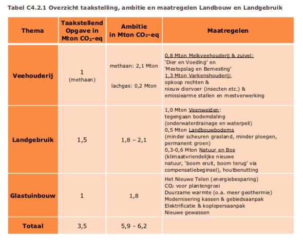 Tabel Overzicht taakstelling, ambitie en maatregelen Landbouw en Landgebruik Klimaatakkoord